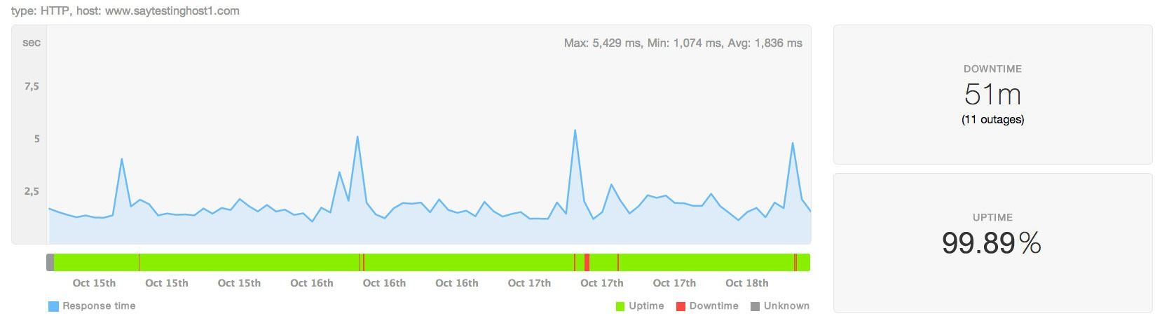Uptime test result of site hosted at Namecheap hosting